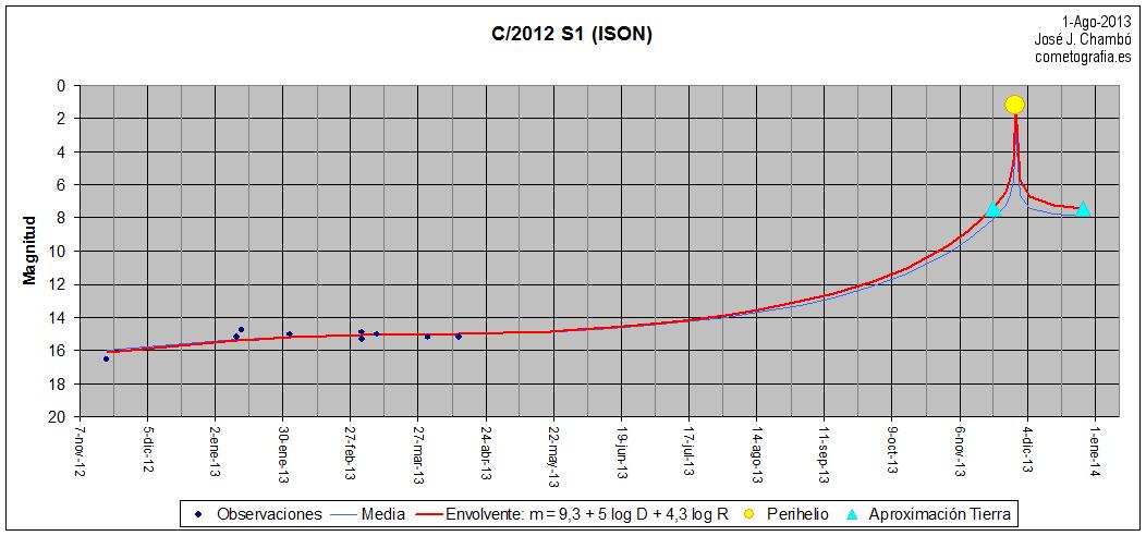 2012S1_curva_201308