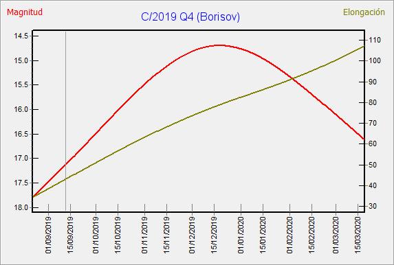Observación del primer cometa interestelar C/2019 Q4 Borisov