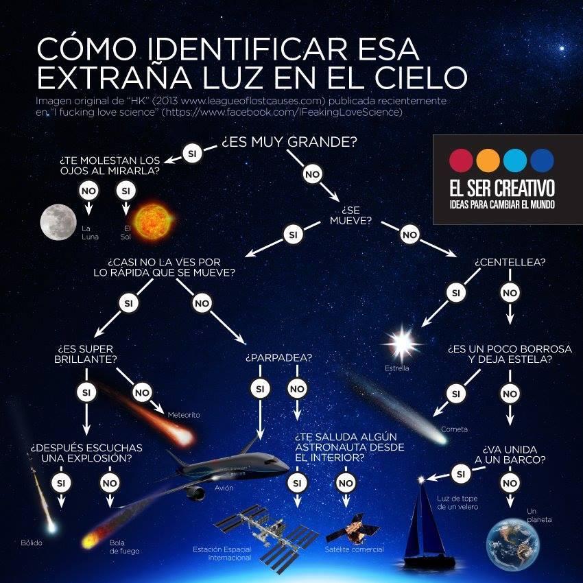 Cómo Identificar Esa Extraña Luz En El Cielo Cometografía
